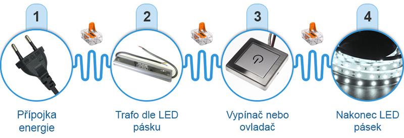 Instalace LED pásku pod kuchyňskou linku